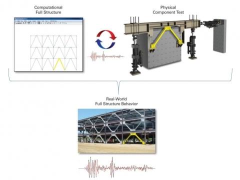 美國MTS混合模擬試驗系統